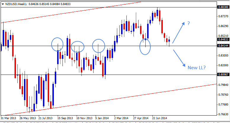 17 Aug - NZDUSD Weekly Forex Chart