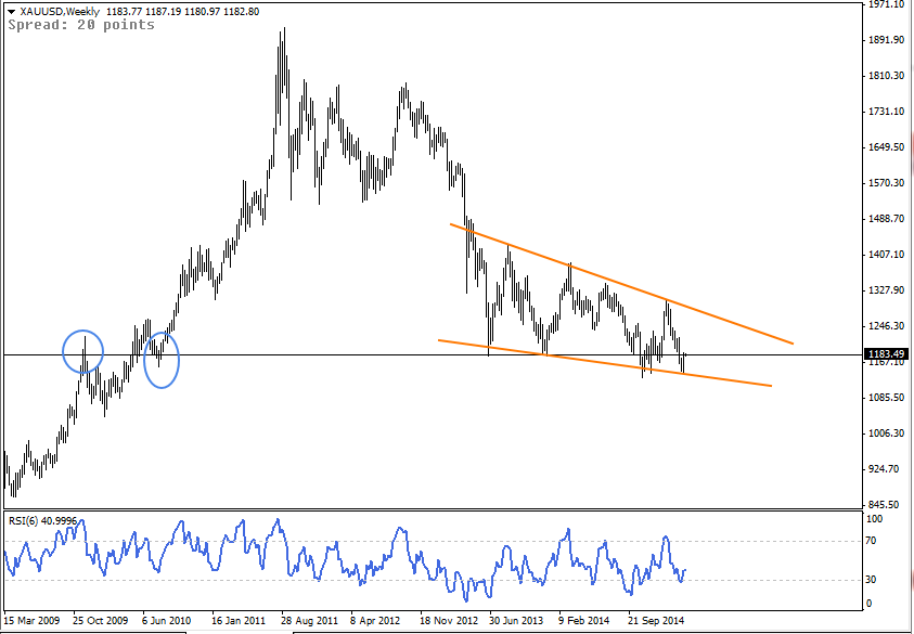 23 MAR - Gold Weekly Forex Chart