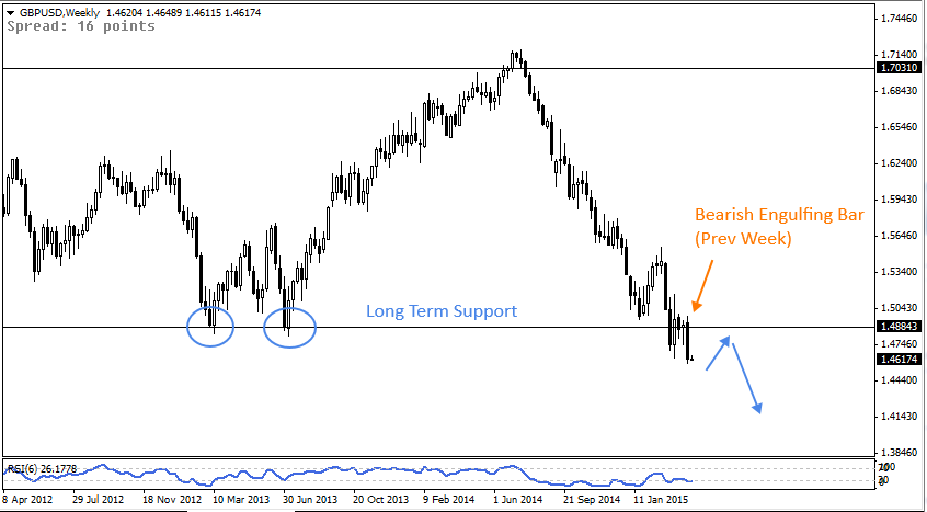 13 Apr - GBPUSD Weekly Forex Chart