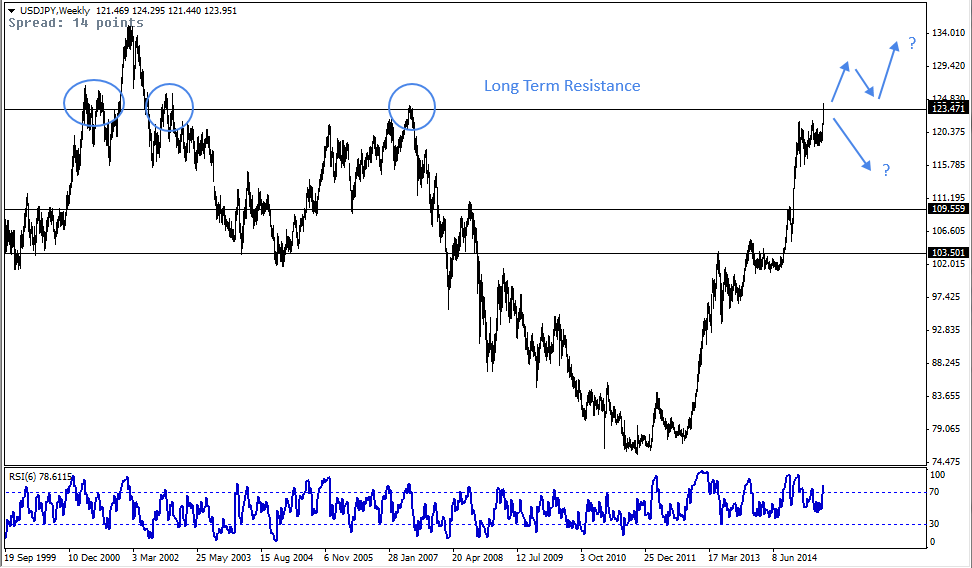 28 May - USDJPY Weekly Forex Chart