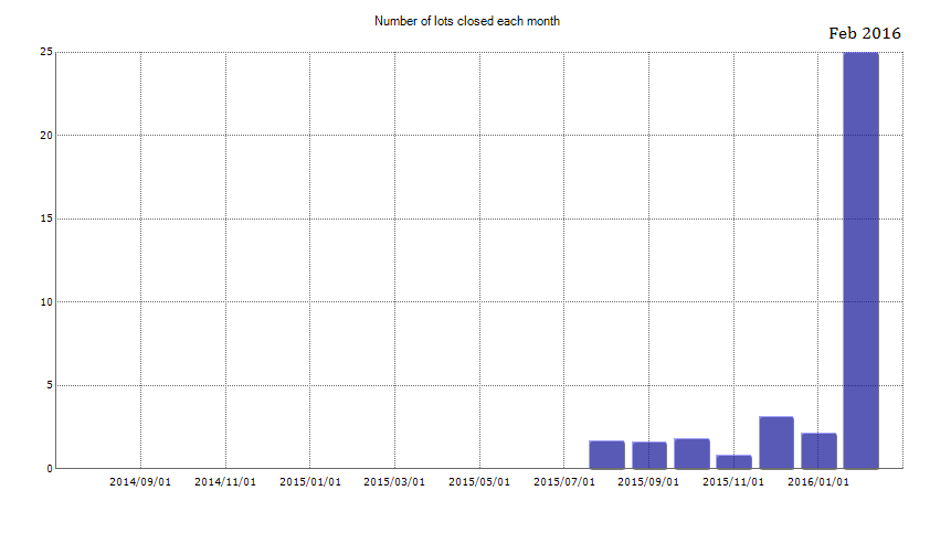 No of Lots Closed each Month
