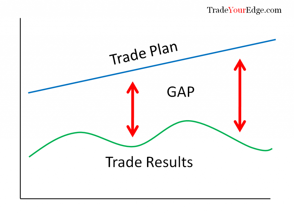 Trade Plan Vs Trade Results