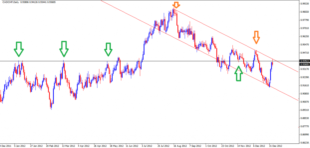 06 Jan - CADCHF Daily