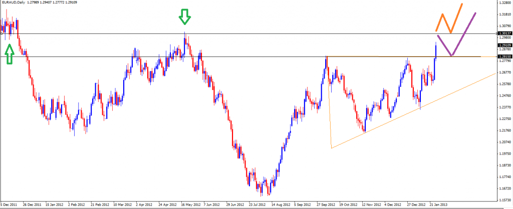 27 Jan - EURAUD Daily
