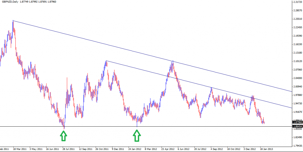 30 Jan - GBPNZD Daily
