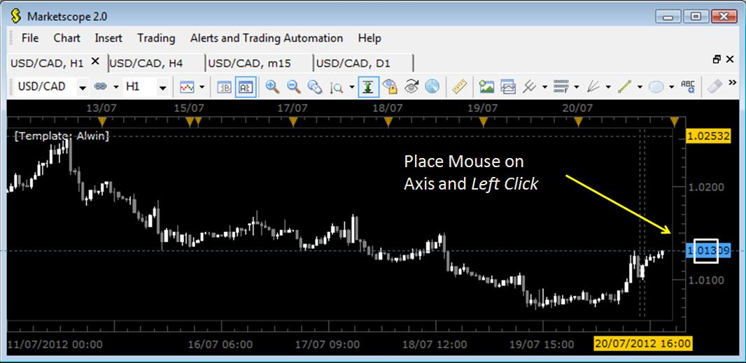 FXCM Market Entry