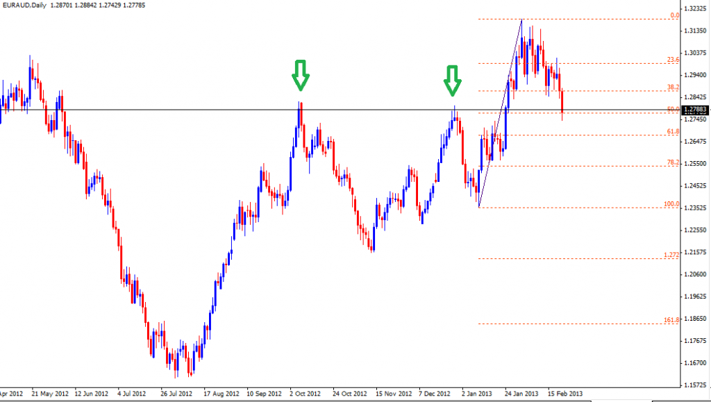 24 Feb - EURAUD Daily