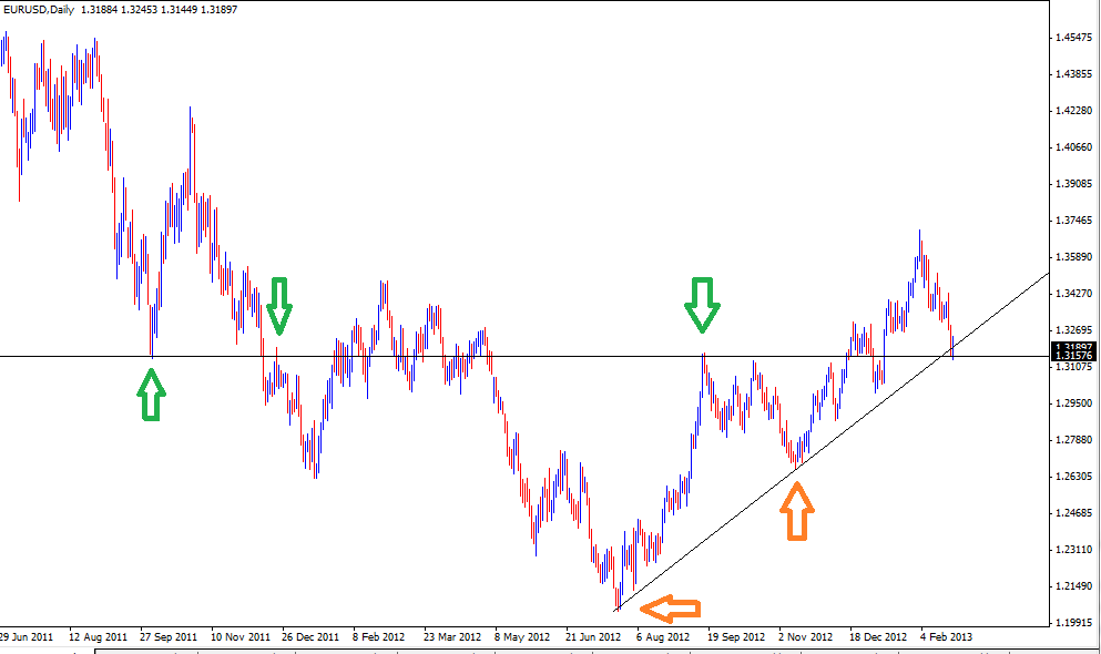 24 Feb - EURUSD Daily