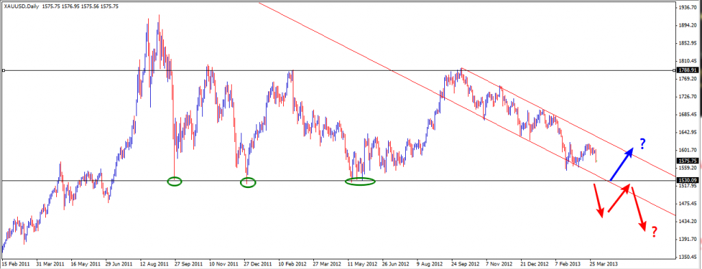 04 Apr - Gold Daily