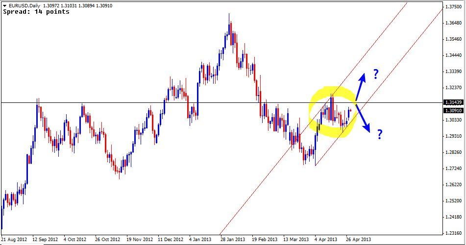 30 Apr - EURUSD Daily