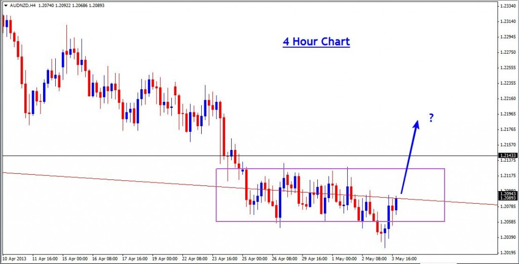05 May - AUDNZD Daily