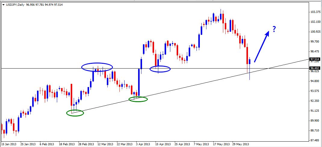 09 Jun - USDJPY Daily