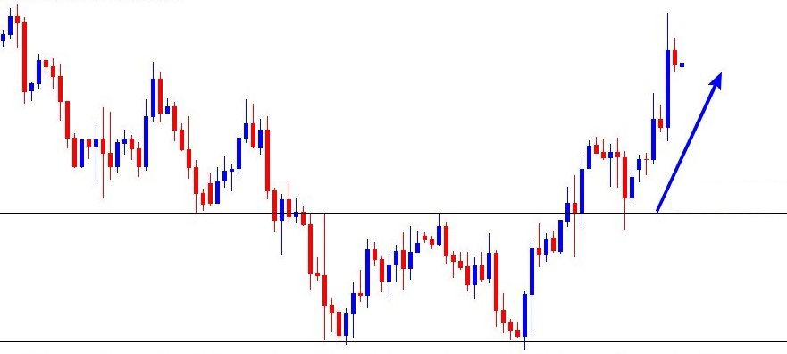GBPUSD double bottom - 3