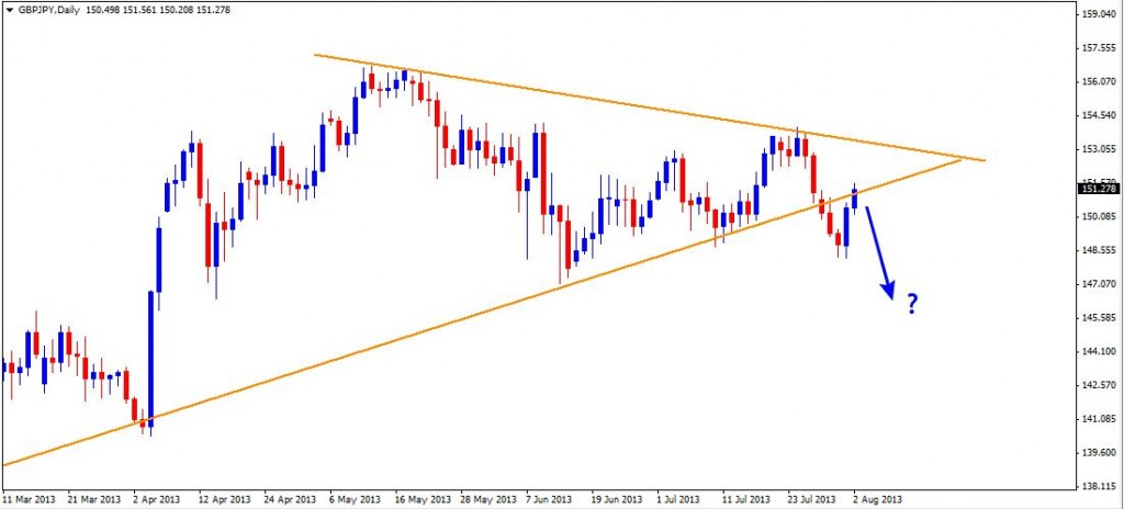 04 Aug - GBPJPY Daily
