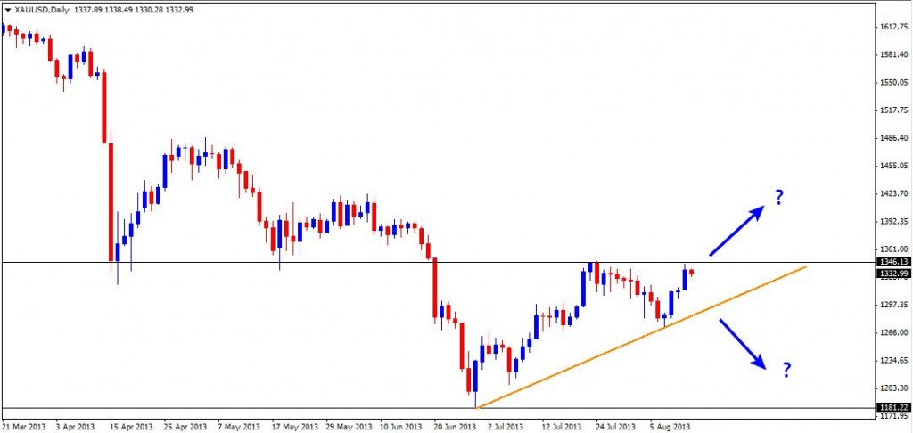 13 Aug - Gold Daily