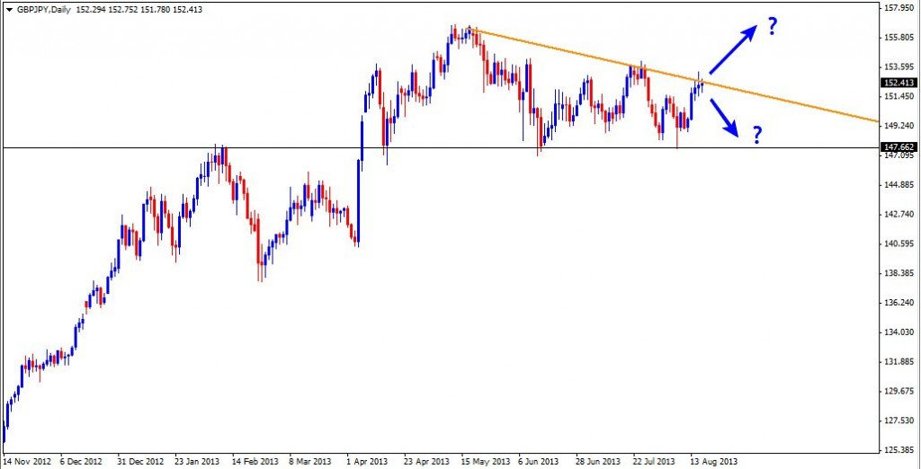 18 Aug - GBPJPY Daily