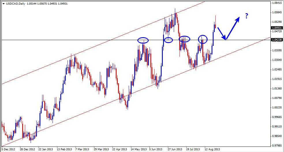 25 Aug - USDCAD Daily