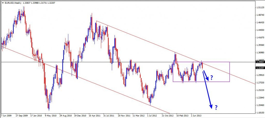 01 Sep - EURUSD Daily