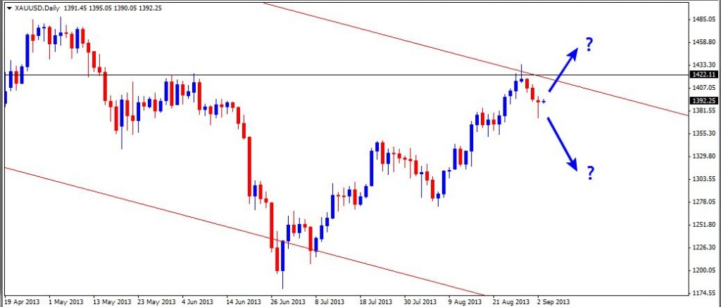 03 Sep - Gold Daily