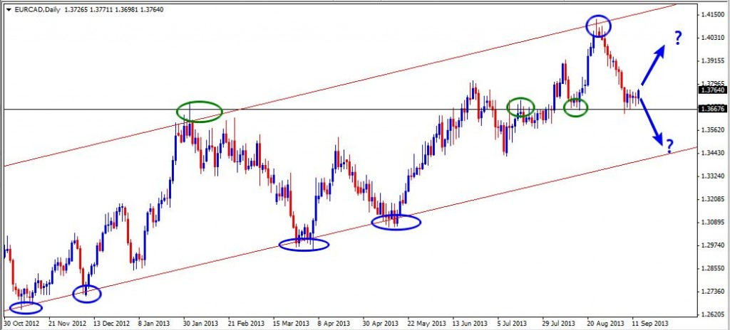 15 Sep - EURCAD Daily