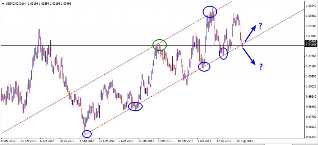 15 Sep - USDCAD Daily
