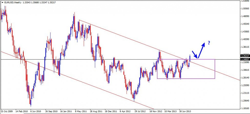 22 Sep - EURUSD Daily