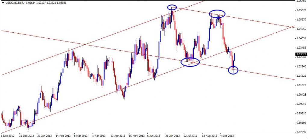 22 Sep - USDCAD Daily