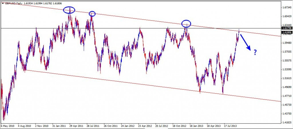 02 Oct - GBPUSD Daily