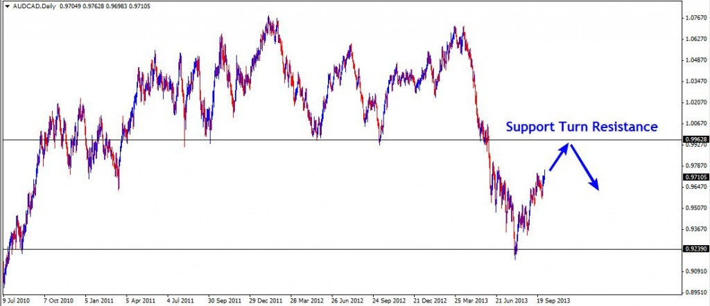 06 Oct - AUDCAD Daily
