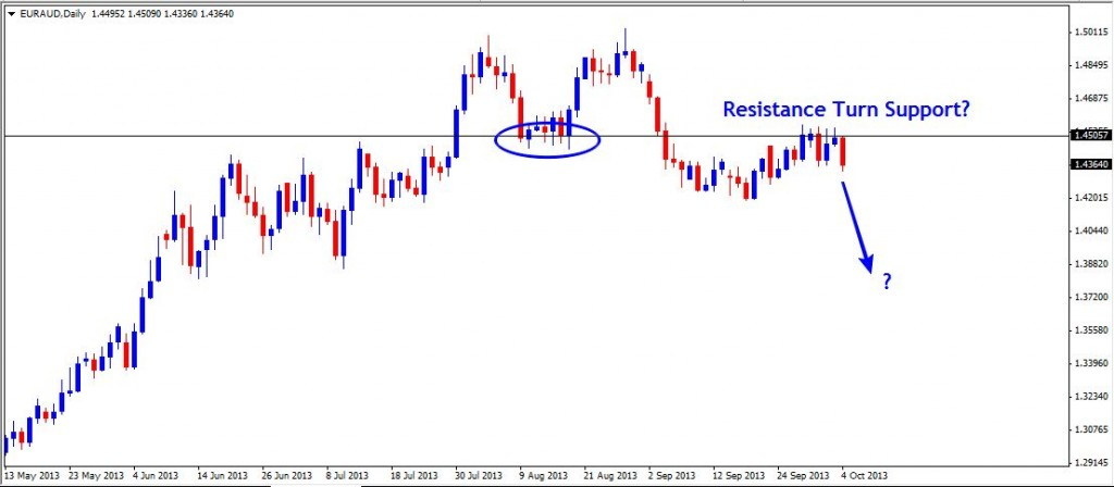 06 Oct - EURAUD Daily