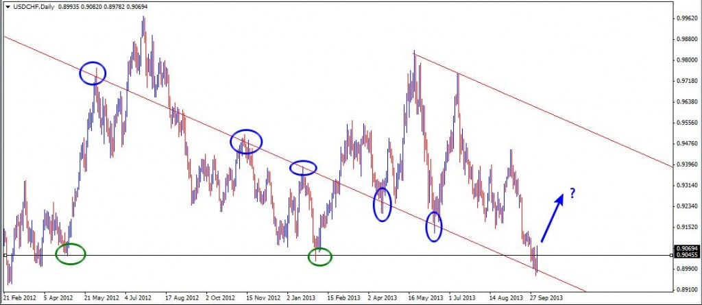 06 Oct - USDCHF Daily