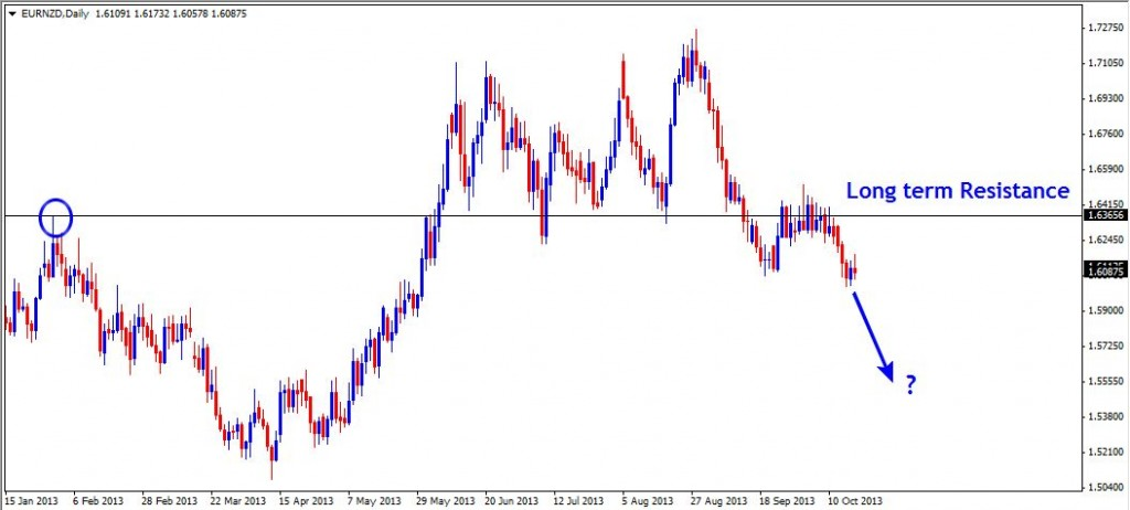 20 Oct - EURNZD Daily