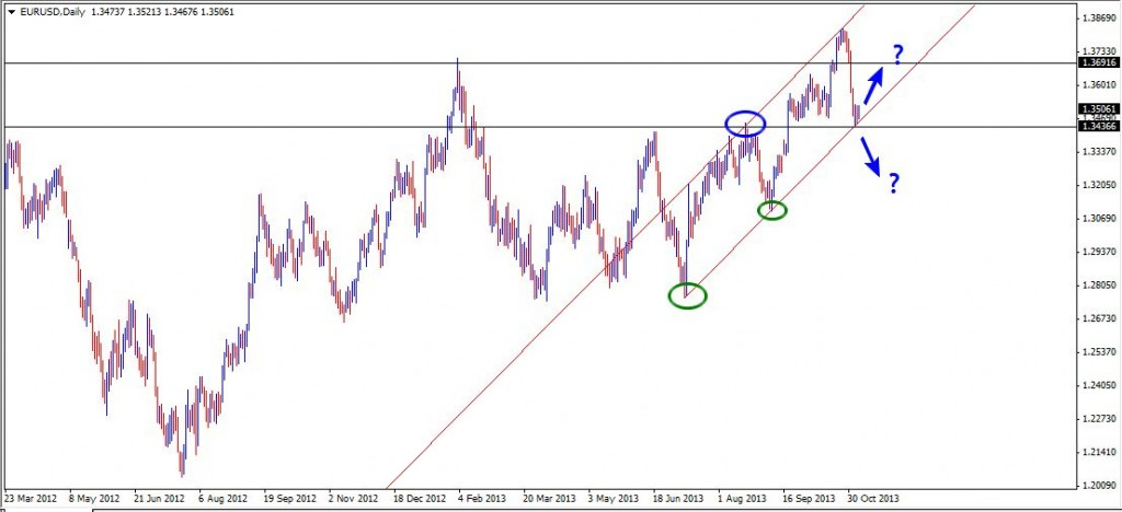 06 Nov - EURUSD Daily