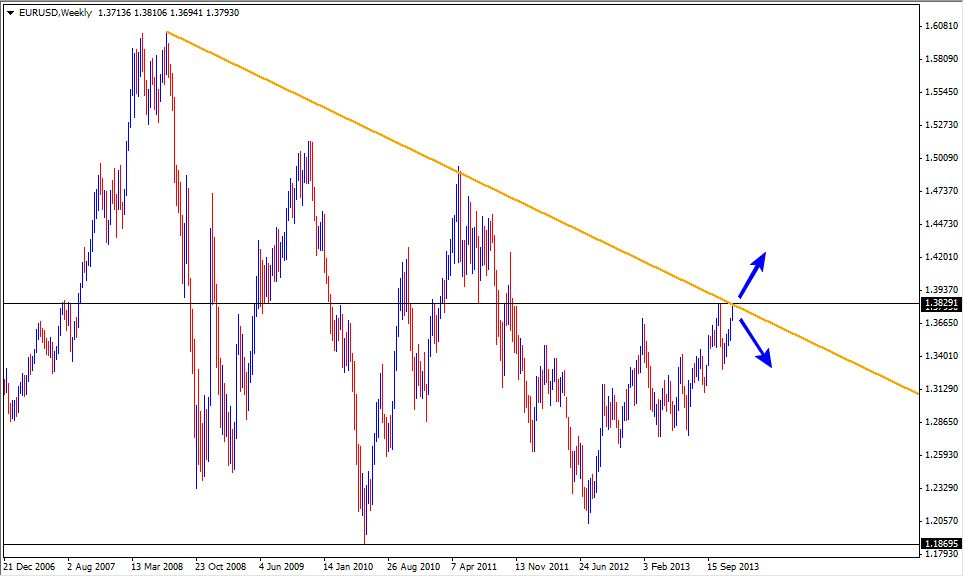 12 Dec - EURUSD Weekly