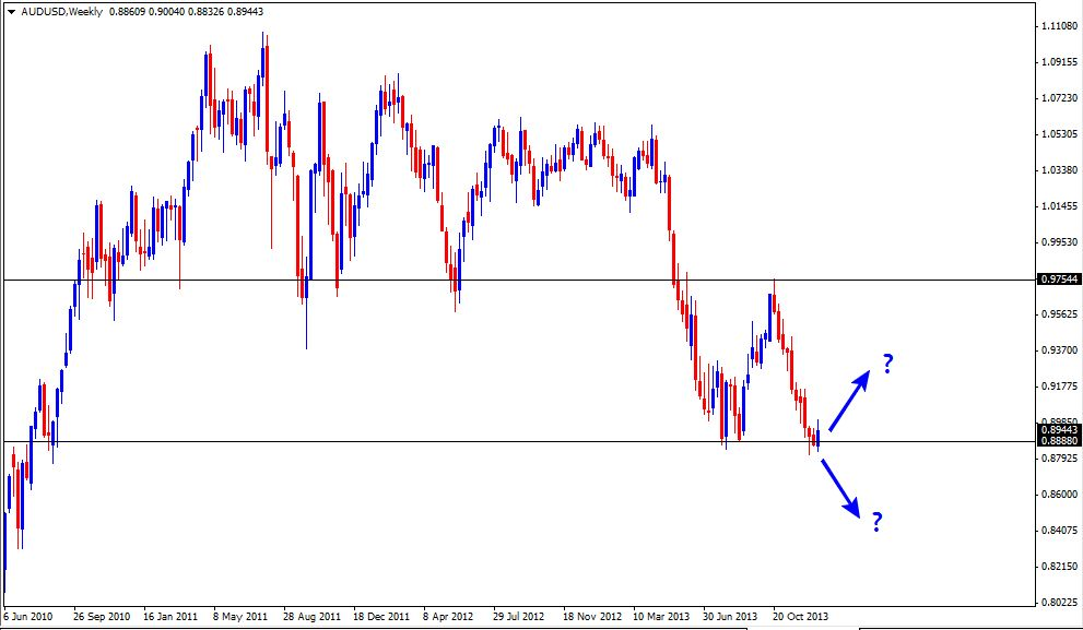 05 Jan - AUDUSD Weekly Forex Chart