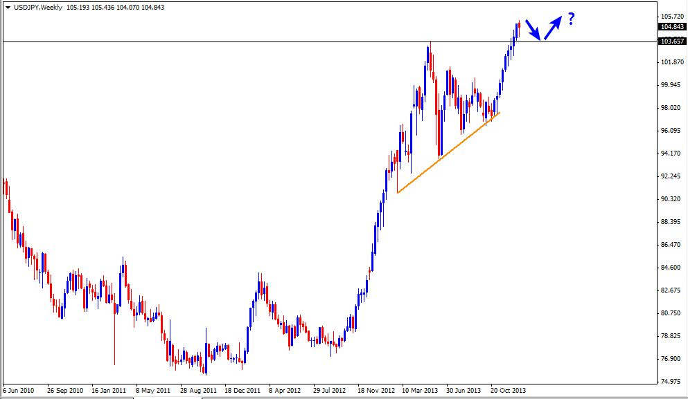 05 Jan - USDJPY Weekly Forex Chart