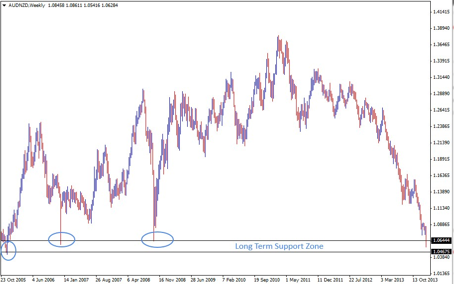 19 Jan - AUDNZD Weekly Forex Charts