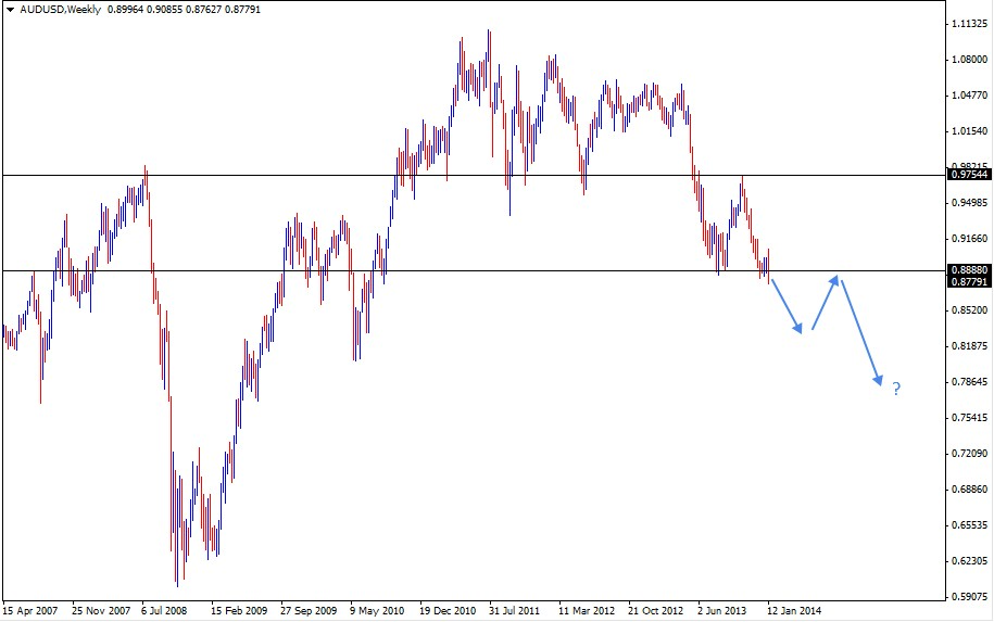 19 Jan - AUDUSD Weekly forex Charts