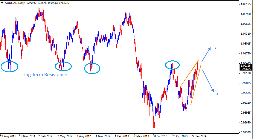 22 Feb - AUDCAD Daily Forex Charts