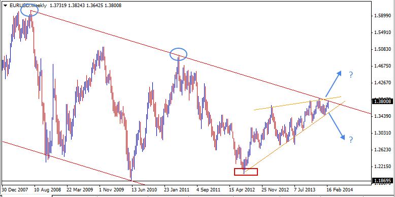 02 Mar - EURUSD Weekly Forex Chart