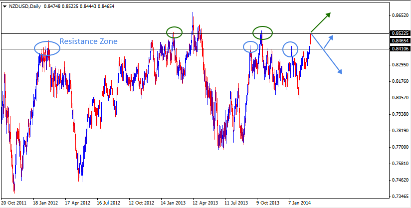 09 Mar - NZDUSD Daily Forex Chart