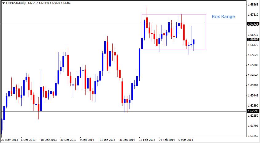 15 Mar - GBPUSD Daily Forex Chart