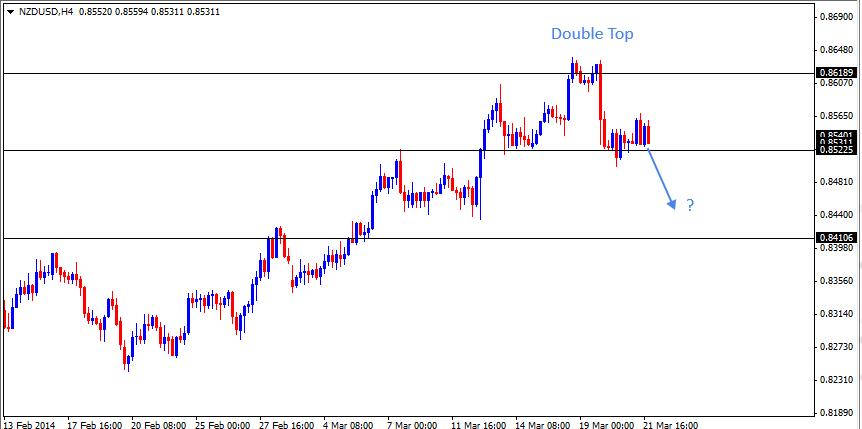23 Mar - NZDUSD 4H Forex Chart