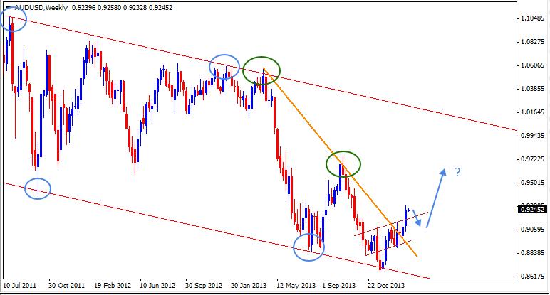 30 Mar - AUDUSD Daily Forex Chart