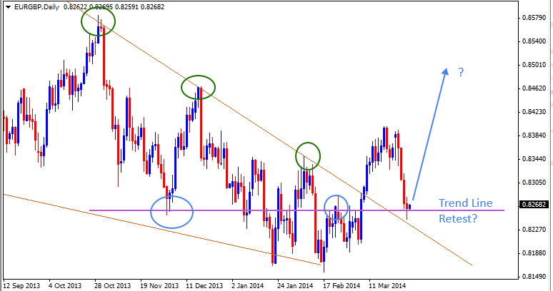 30 Mar - EURGBP Daily Forex Chart
