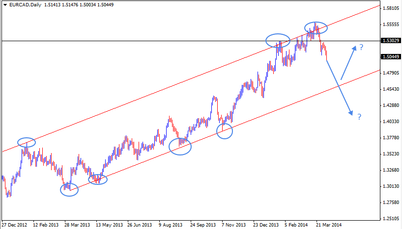06 Apr - EURCAD Daily Forex Chart