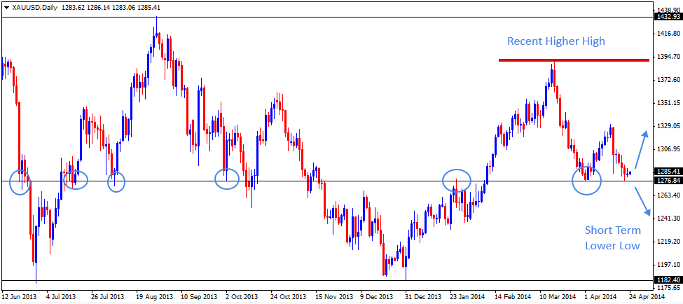 24 Apr - Gold Daily Forex Chart