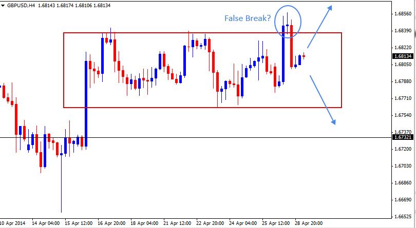 29 Apr - GBPUSD 4H Forex Chart