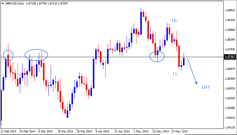 01 Jun - GBPUSD Daily Forex Chart