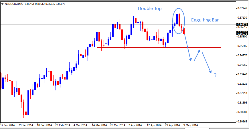 11 May - NZDUSD Daily Forex Chart
